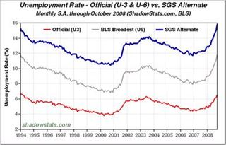 US Unemployment Rate - Oct 2008