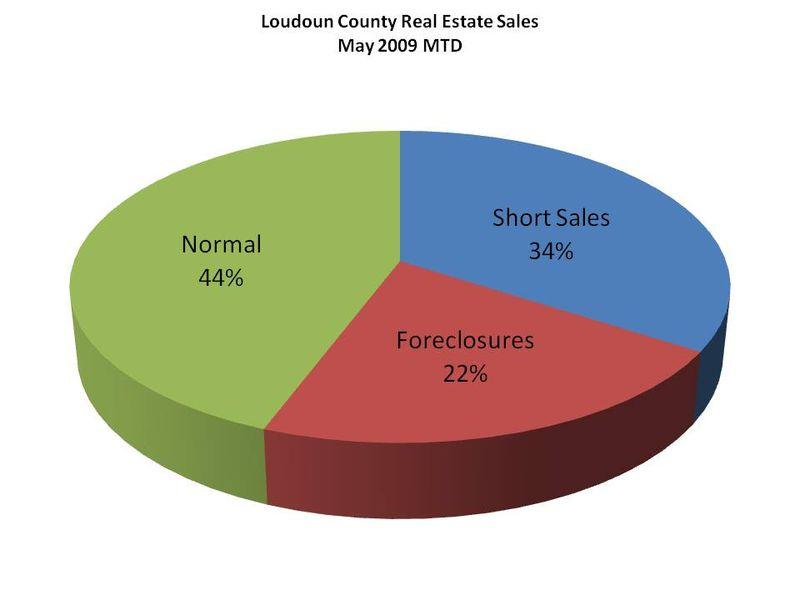 Loudoun County Real Estate Sale - May 2009