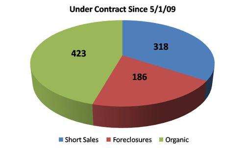 Loudoun County Pending Sales