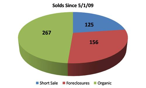 Loudoun County Solds