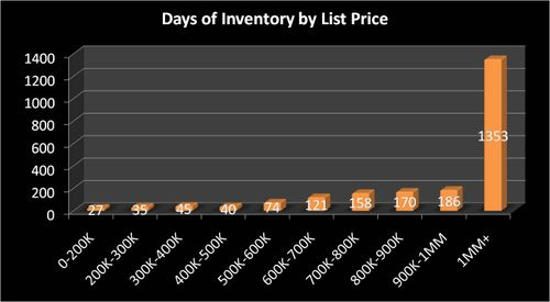 Loudoun County Inventory by Price