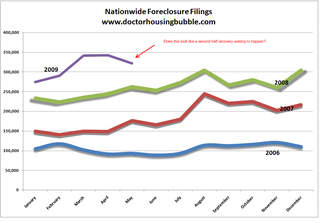 Nationwide-foreclosure-filings
