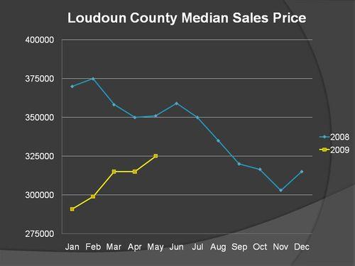 Loudoun County medial sales price