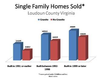 Single_family_homes_sold_granite__2