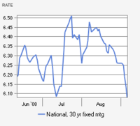 Interest_rates_after_fannie_freddie