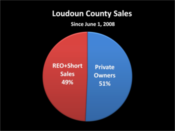 Loudoun_county_sales_pie_chart